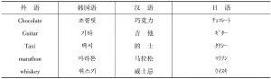表1 中日韩三国外来词翻译示例