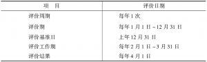 表4-8 参股基金管理评价的周期