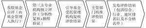 图4-3 参股基金管理评价的工作流程