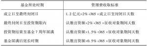 附表9 GH基金的管理费支付标准
