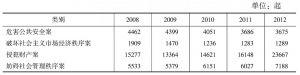 表9 检察机关审查批准、决定逮捕案件数历年比较