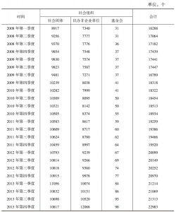 表18 河南省2008~2013年社会组织数量
