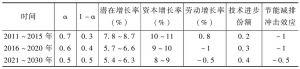 表1 中国社会科学院宏观经济运行实验室的预测结果
