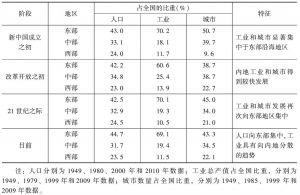 表1 新中国成立以来人口、工业和城市分布变化