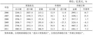 表4 台湾近年来对外贸易发展情况