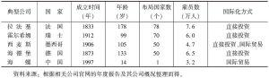 表5 主要水泥生产国典型水泥企业的生产布局