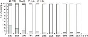 图4 1980~2010年中国客运量构成变化情况