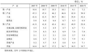 表8 全国三次产业结构
