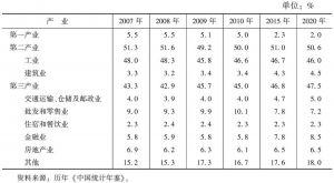 表9 广东省三次产业结构
