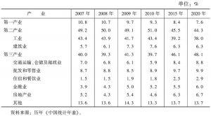 表6 福建省三次产业结构
