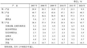 表6 广西三次产业结构