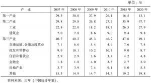表6 海南省三次产业结构