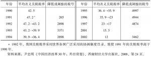 表9-6 中国平均名义关税税率(算术平均关税率)
