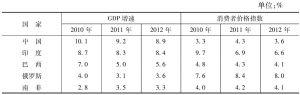 表2 金砖国家GDP增速和消费者价格预测