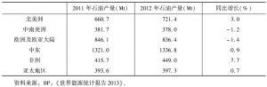 表3 世界分区域石油产量及变化