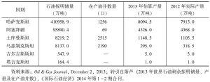 表3 2013年中亚—里海地区各国石油资源及生产情况