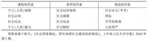 表1 社会质量因素