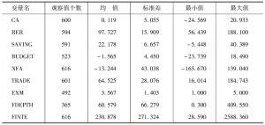 表3-4 各变量描述性统计(发达国家样本)