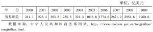 表8-6 2000~2009年中国对外贸易差额
