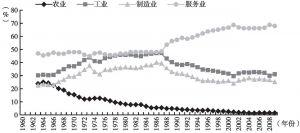 图2-14 中国台湾地区主要产业结构的变化