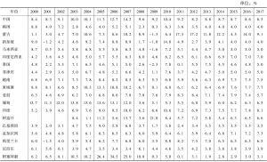 表1-3 亚洲主要经济体与世界其他经济体经济增长率比较