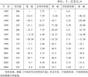 表6-7 马来西亚对华直接投资情况(1992~2004年)