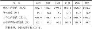 表7-1 2004年中部六省生产总值与增长速度