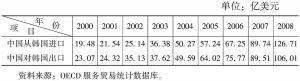 表3-7 2000~2008年中韩双边服务贸易额