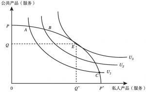 图3-2 私人产品(服务)与公共产品(服务)的组合效率