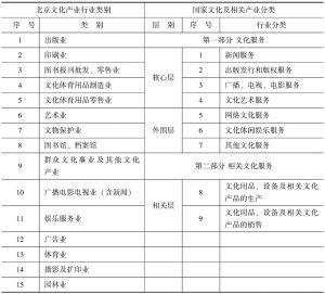表1 北京文化产业类别与国家文化产业类别对照