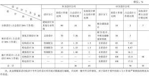 表3-6 中外全过程合作设计分工及设计费分配