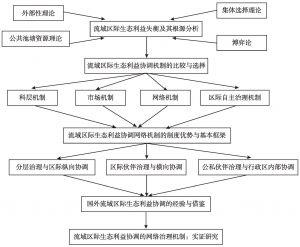 图1-1 研究思路示意图