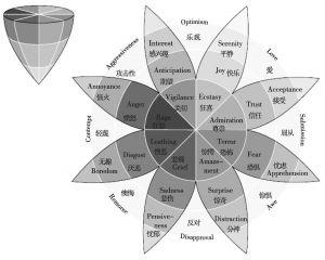 图10-7 普拉特契克(Plutchik)的基本情绪模型
