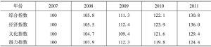 表3 2007~2011年旅游产业定基指数