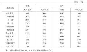 表10 2012年不同目的来京游客人均花费情况