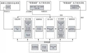 图2 智慧景区应用架构