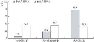 图7 非农户籍职工与农业户籍职工受教育程度对比