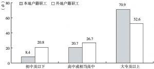 图8 本地户籍职工与外地户籍职工受教育程度对比
