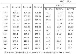 表11-2 三次产业从业人员构成情况表