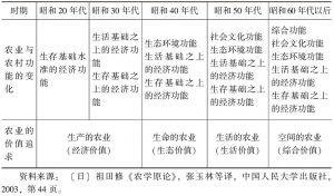 表2-1 日本农业功能及其价值认识发展阶段