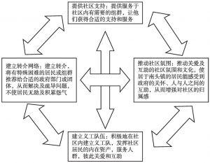 图1 服务框架