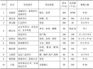 表3-16 1929年厦门台湾籍民实业家