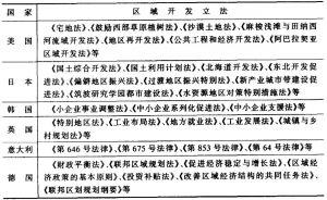 表2-4 有关国家制定的区域开发法律