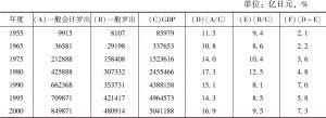 表3-1 一般会计岁出和一般岁出与GDP之比变化