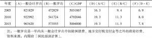 表3-1 一般会计岁出和一般岁出与GDP之比变化-续表