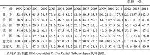 表3-6 政府净债务占GDP的比重及其国际比较