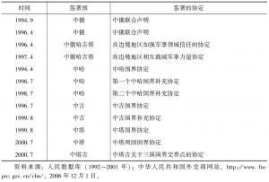 """表3-2 """"上海五国""""关于边界问题和军事互信的相关协定(1994—2001)"""