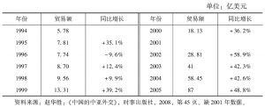 表3-4 中国与中亚五国贸易额的变化(1994—2005)