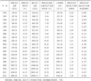 表2-1 河南省财政支出规模一览