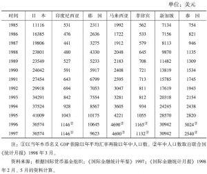 附表2-2 人均GDP<superscript>①</superscript>